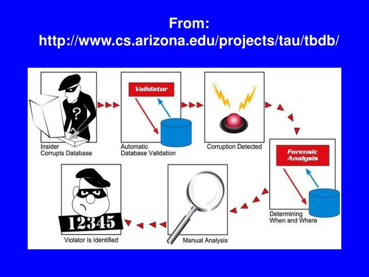 From:  http://www.cs.arizona.edu/projects/tau/tbdb/
