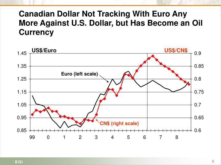 eur/aud This is the Forex quote for the Euro versus the Australian Dollar. In this quote, the value of one Euro ('base currency') is quoted in terms of the Australian Dollar ('counter currency').