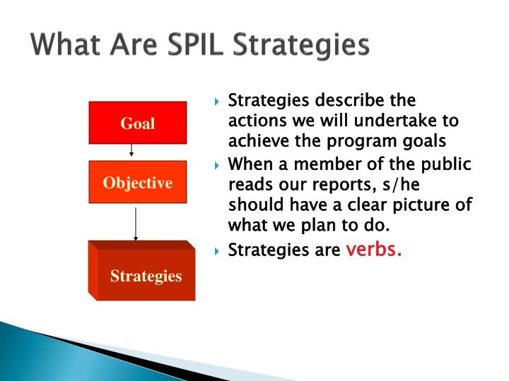 What Are SPIL Strategies