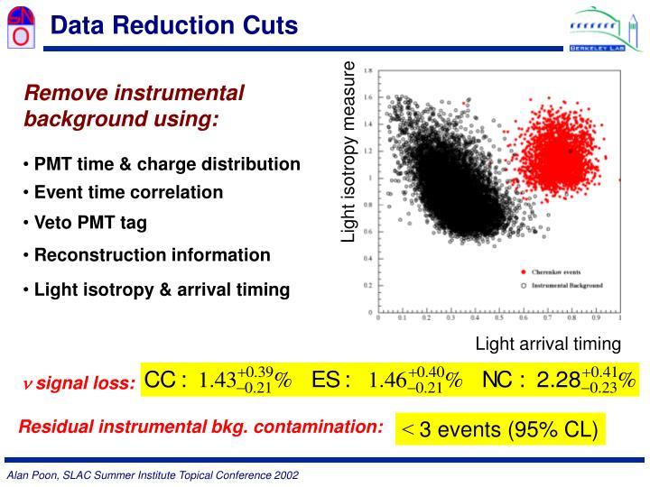 Data Reduction Cuts