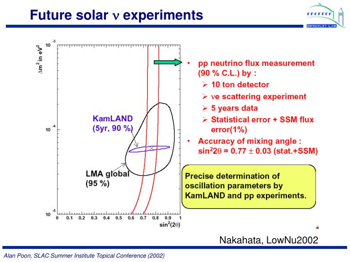 Future solar