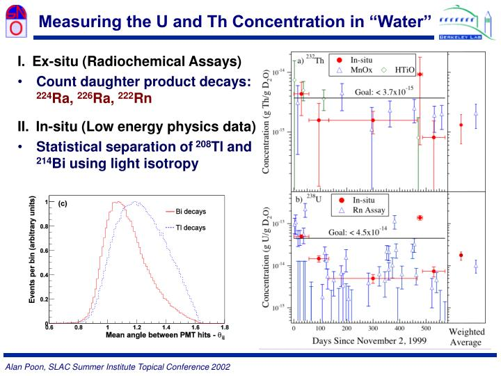 """Measuring the U and Th Concentration in """"Water"""""""