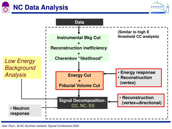 NC Data Analysis