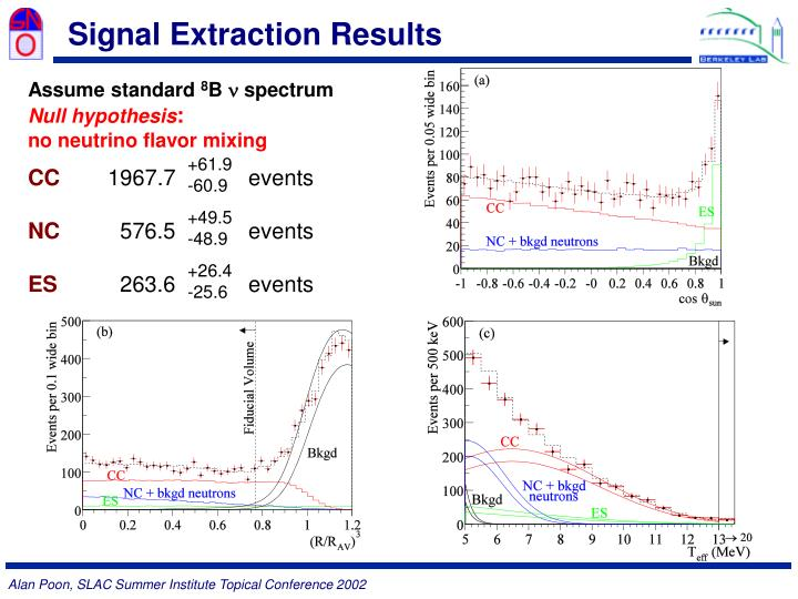 Signal Extraction Results