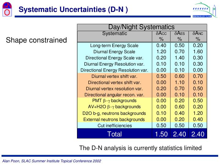 Systematic Uncertainties (D-N )