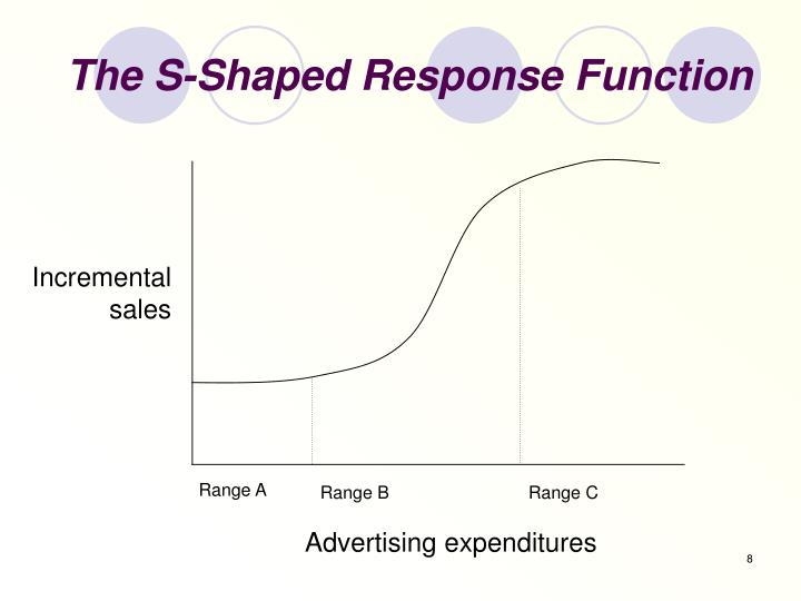 The S-Shaped Response Function