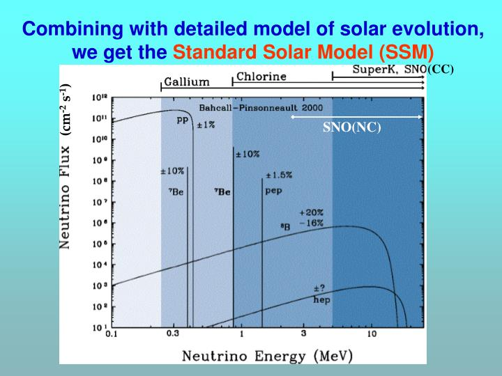 Combining with detailed model of solar evolution, we get the