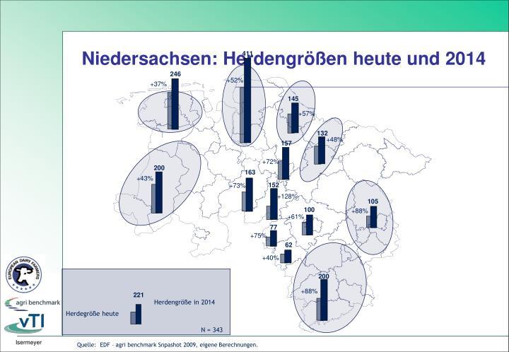 Niedersachsen: Herdengrößen heute und 2014