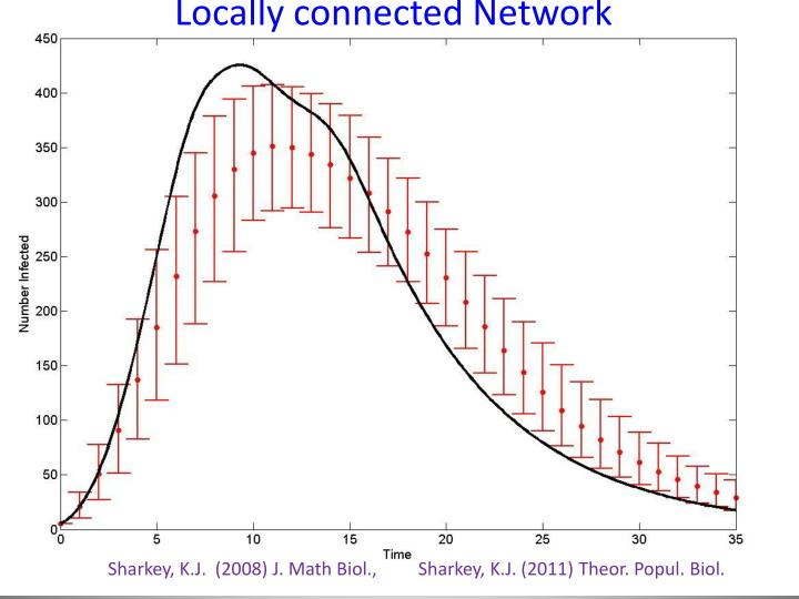 Locally connected Network
