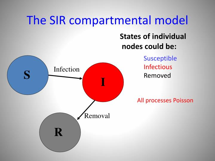 The SIR compartmental model