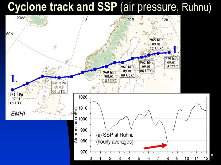 Cyclone track and SSP