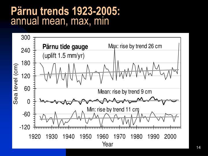 Pärnu trends 1923-2005: