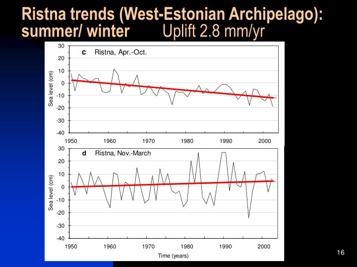 Ristna trends (West-Estonian Archipelago):