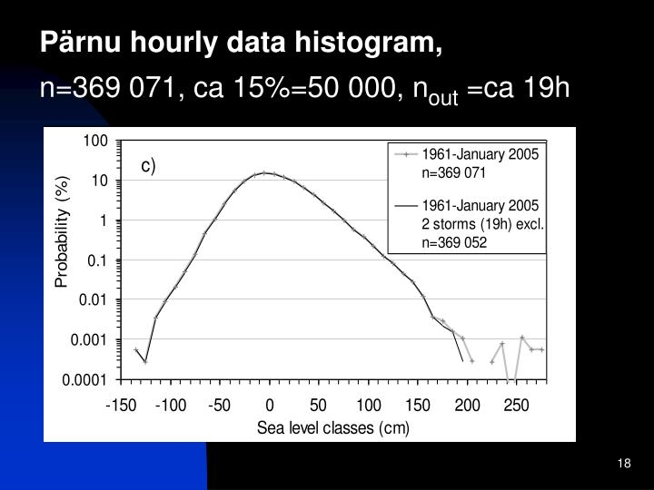 Pärnu hourly data histogram,