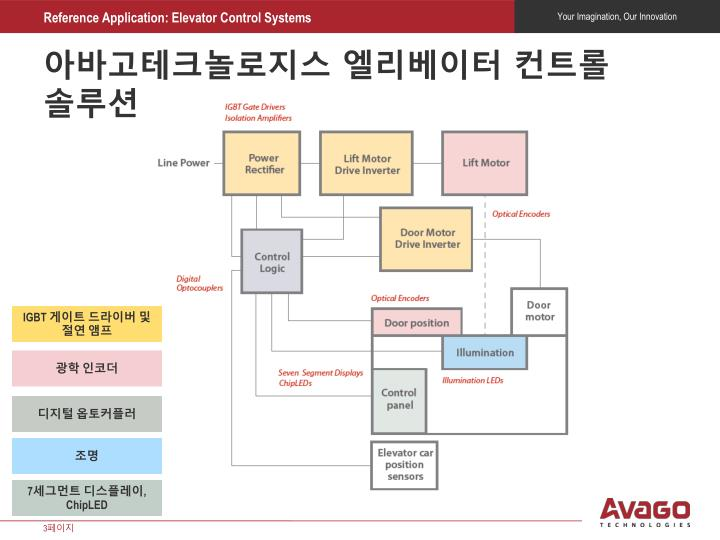 아바고테크놀로지스 엘리베이터 컨트롤 솔루션