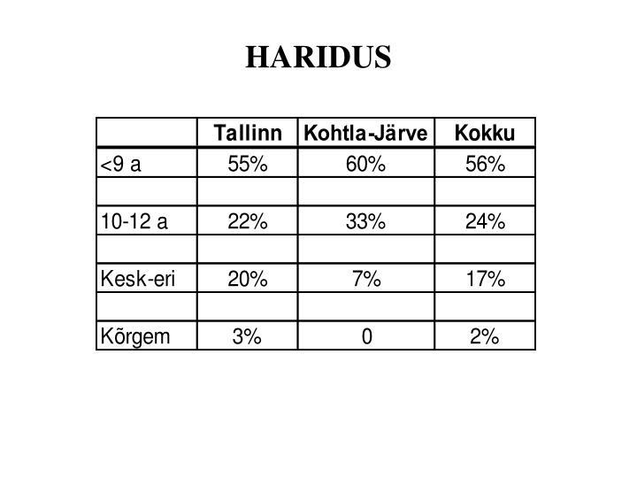 HARIDUS