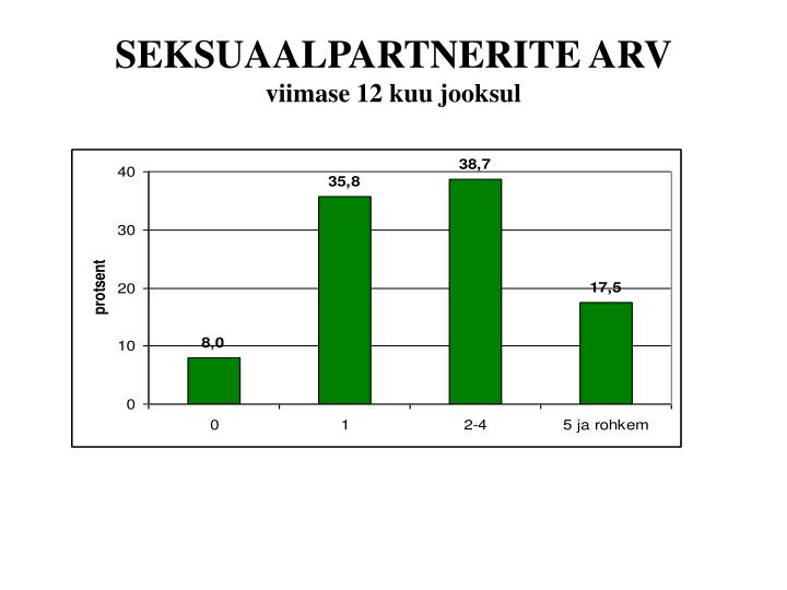 SEKSUAALPARTNERITE ARV