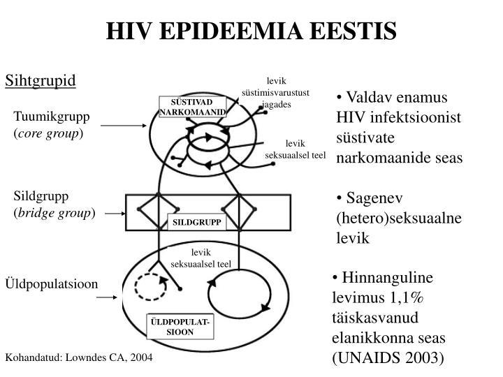 HIV EPIDEEMIA EESTIS