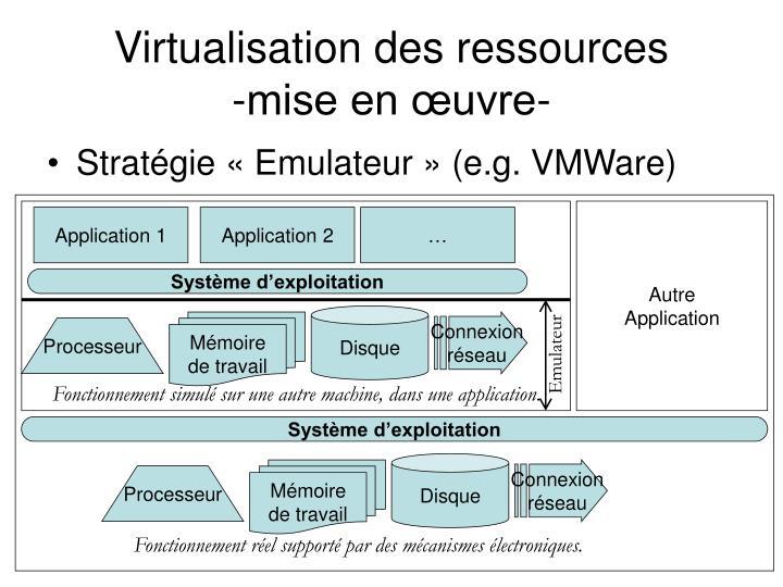 Virtualisation des ressources