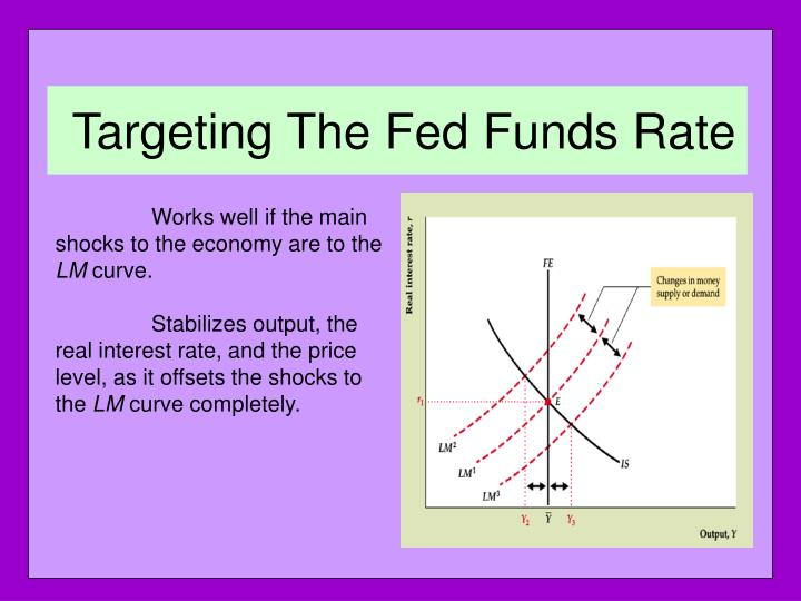 Targeting The Fed Funds Rate