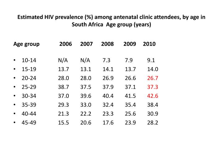 Estimated HIV prevalence (%) among antenatal clinic attendees, by age in South Africa  Age group (years)