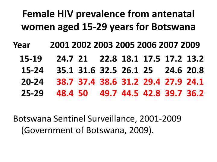 Female HIV prevalence from antenatal women aged 15-29 years for Botswana