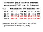 female hiv prevalence from antenatal women aged 15 29 years for botswana
