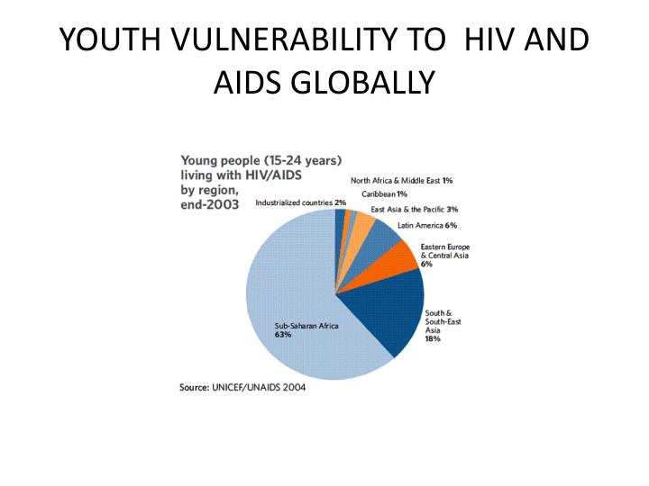YOUTH VULNERABILITY TO  HIV