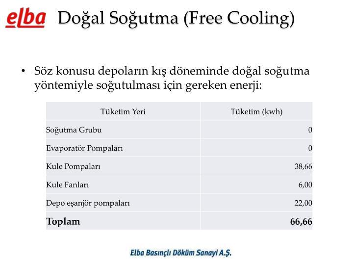 Doğal Soğutma (