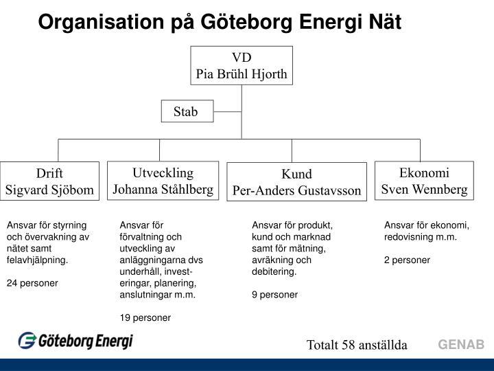 Organisation på Göteborg Energi Nät
