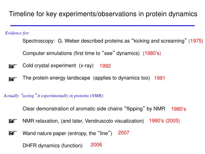 Timeline for key experiments/observations in protein dynamics
