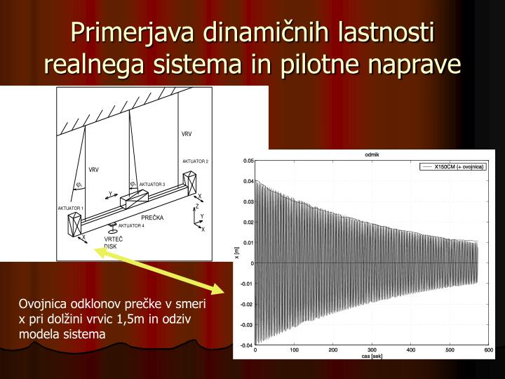 Primerjava dinamičnih lastnosti realnega sistema in pilotne naprave