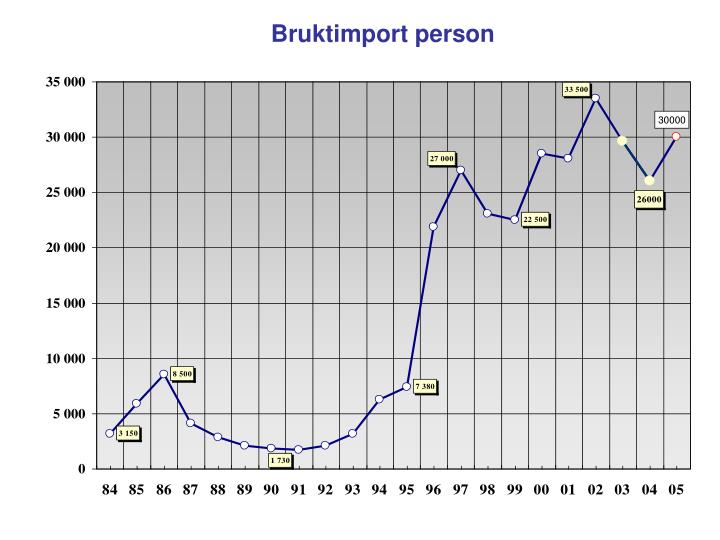 Bruktimport person