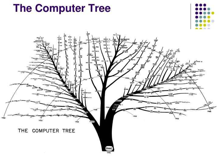 The Computer Tree