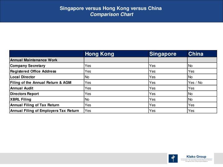 Singapore versus Hong Kong versus China