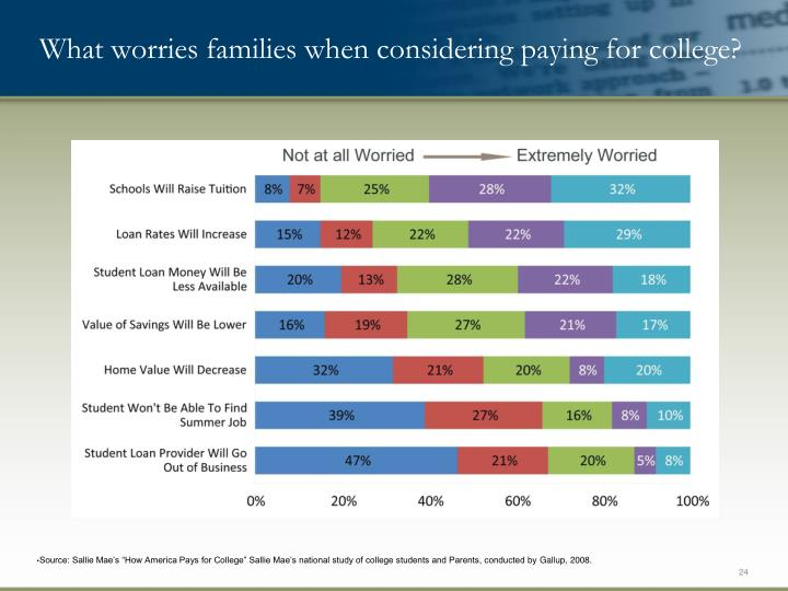 What worries families when considering paying for college?