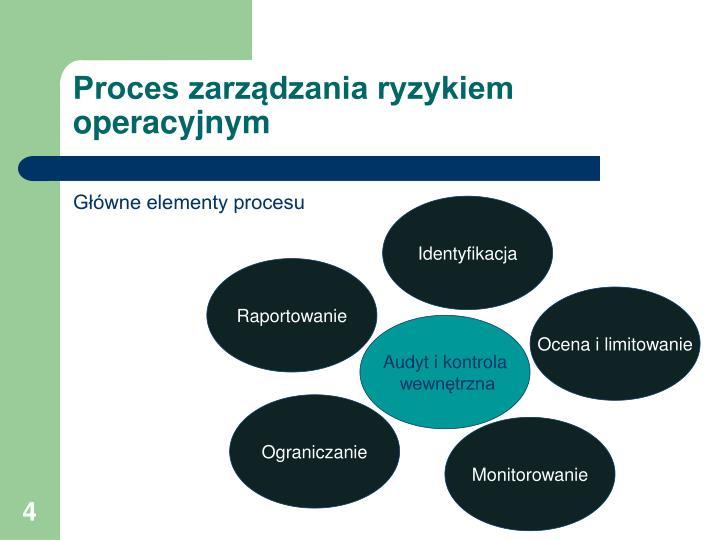 Proces zarządzania ryzykiem operacyjnym