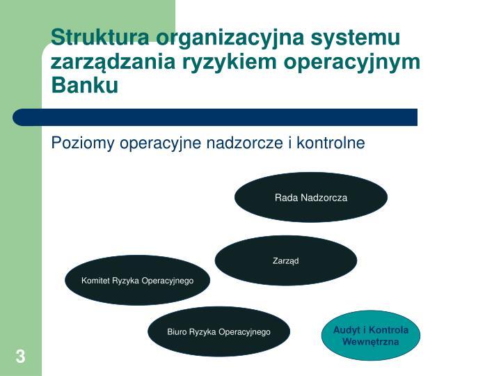 Struktura organizacyjna systemu zarządzania ryzykiem operacyjnym Banku