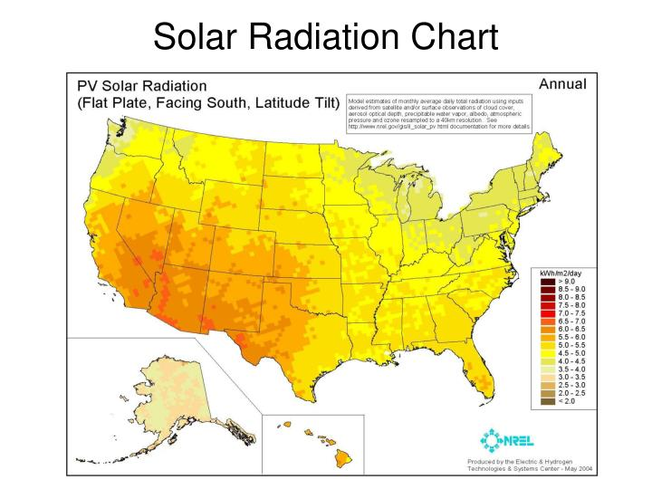 Solar Radiation Chart