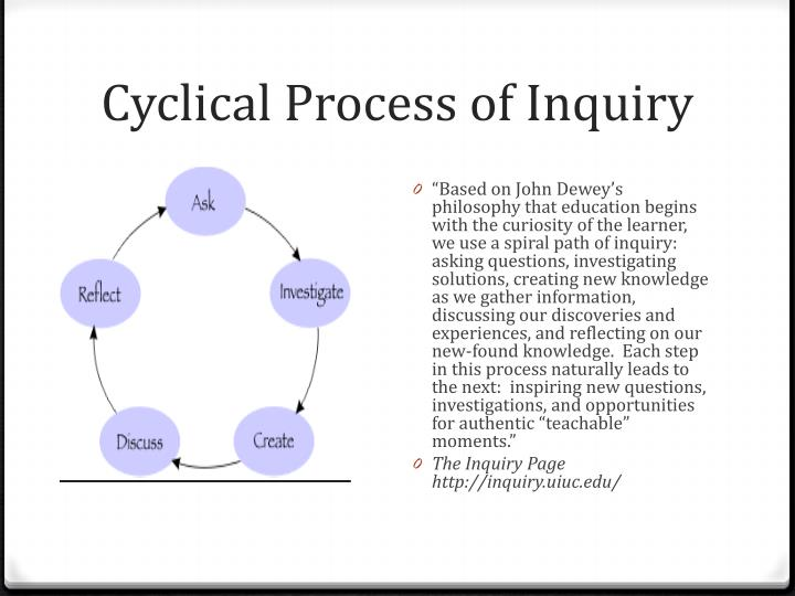Cyclical Process of Inquiry
