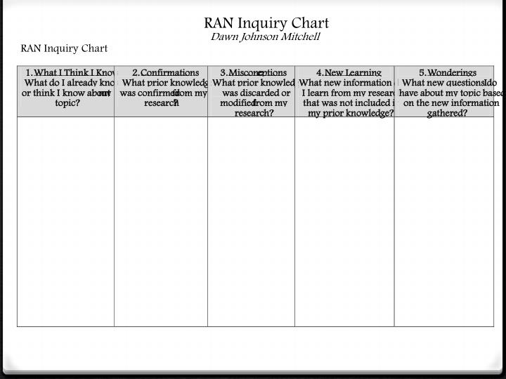 RAN Inquiry Chart