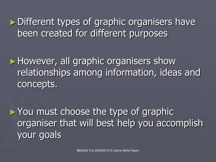 Different types of graphic organisers have been created for different purposes