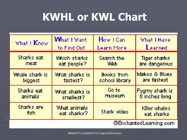 KWHL or KWL Chart