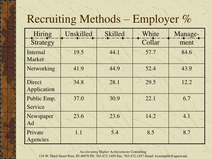Recruiting Methods – Employer %