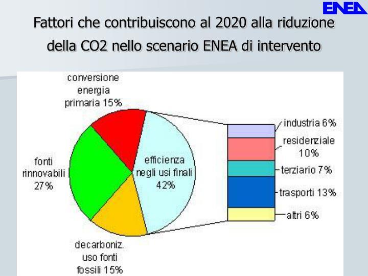 Fattori che contribuiscono al 2020 alla riduzione della CO2 nello scenario ENEA di intervento