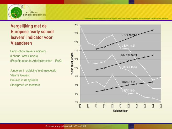 Vergelijking met de Europese 'early school leavers' indicator voor Vlaanderen
