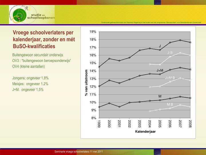 Vroege schoolverlaters per kalenderjaar, zonder en mét BuSO-kwalificaties