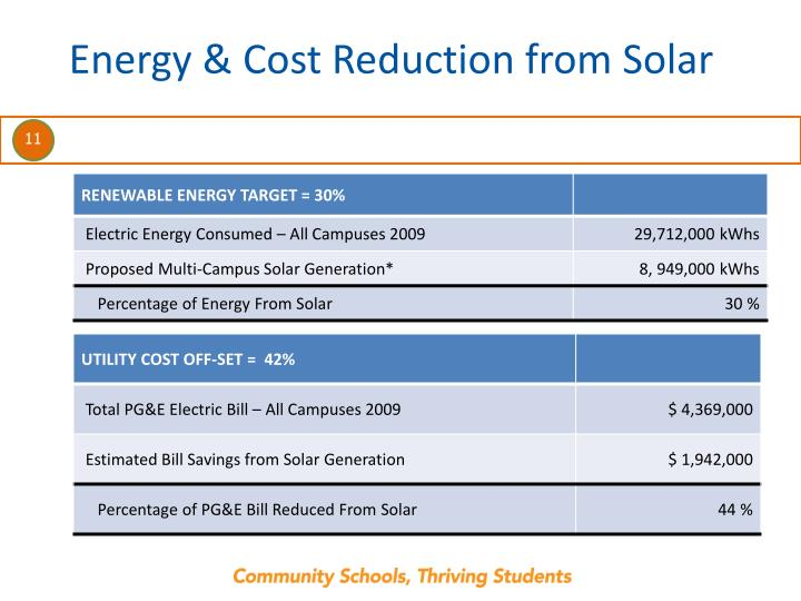 Energy & Cost Reduction from Solar
