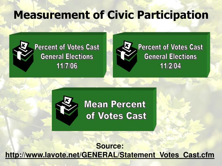 Percent of Votes Cast