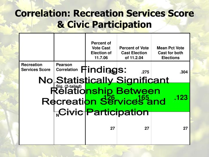 Correlation: Recreation Services Score & Civic Participation